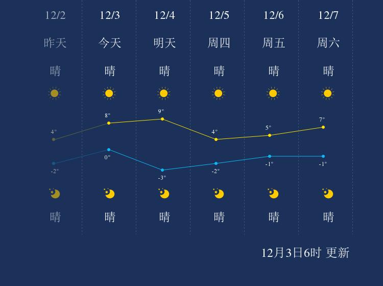 12月3日天津天气早知道