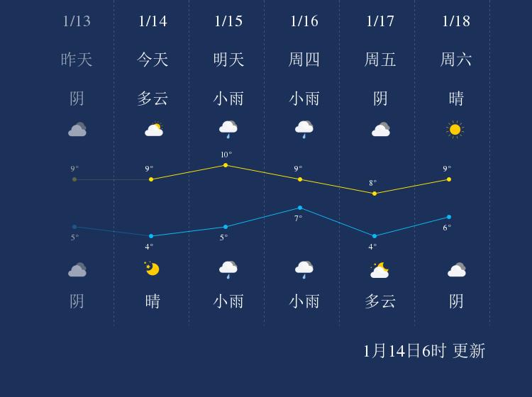 1月14日上海天气早知道