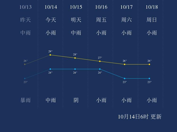 我知道10月14日临高的天气