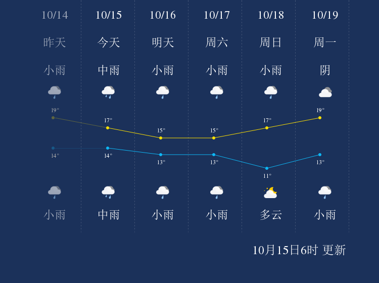 我知道10月15日恩施的天气