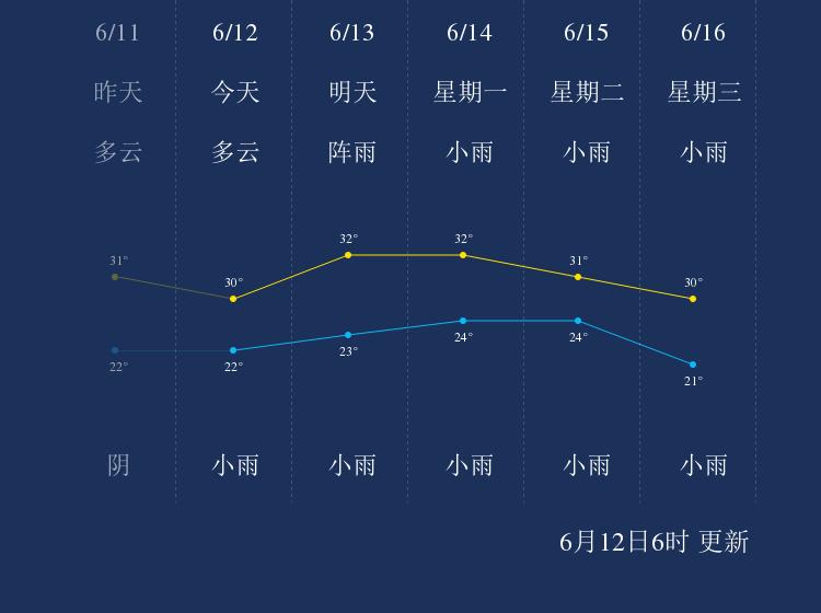 6月12日泸州天气早知道