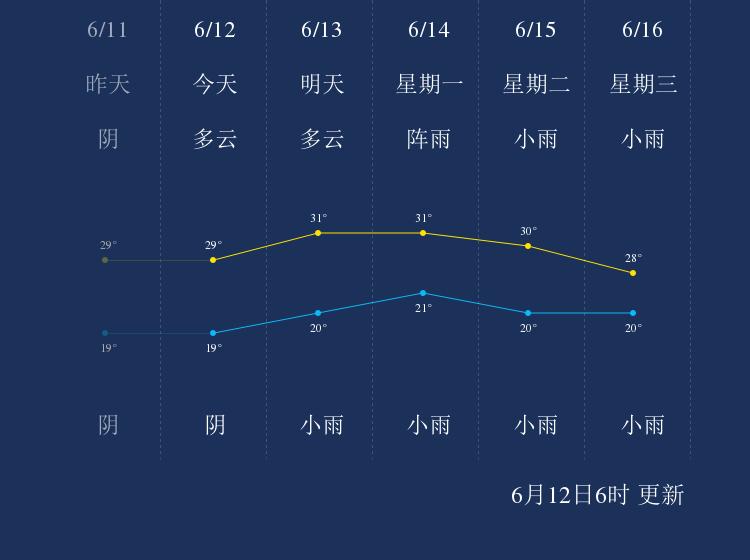 6月12日凉山天气早知道