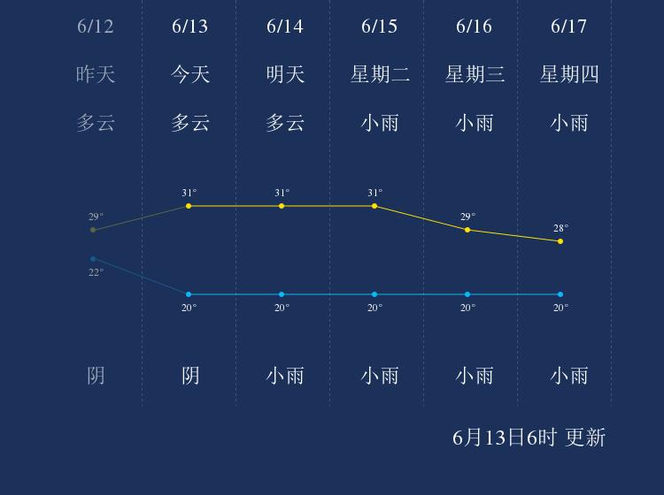 6月13日凉山天气早知道