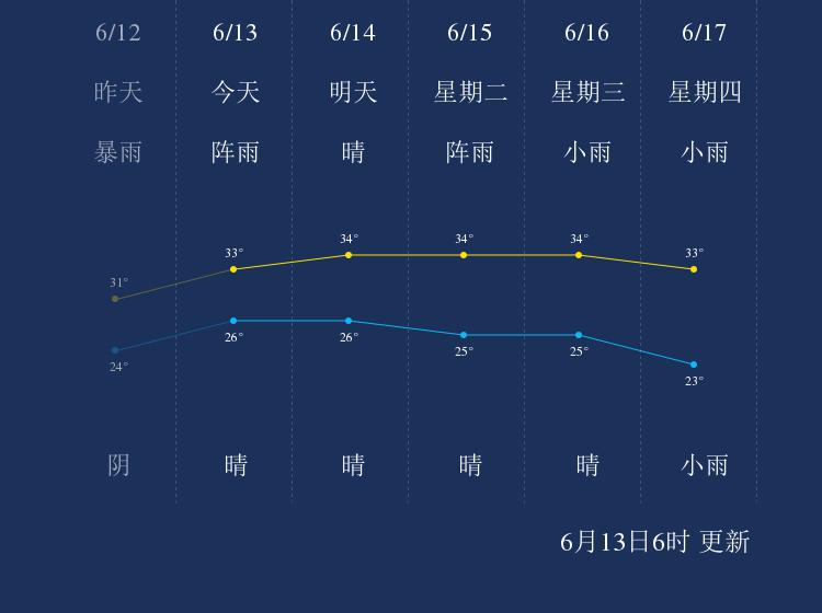 6月13日咸宁天气早知道