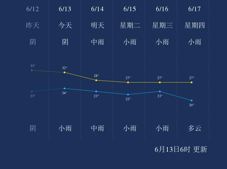 6月13日枣庄天气早知道