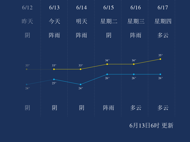6月13日梅州天气早知道