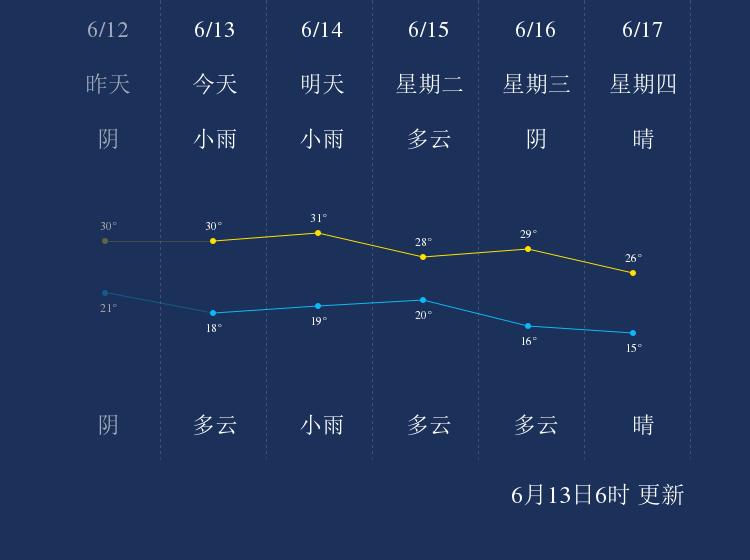 6月13日松原天气早知道