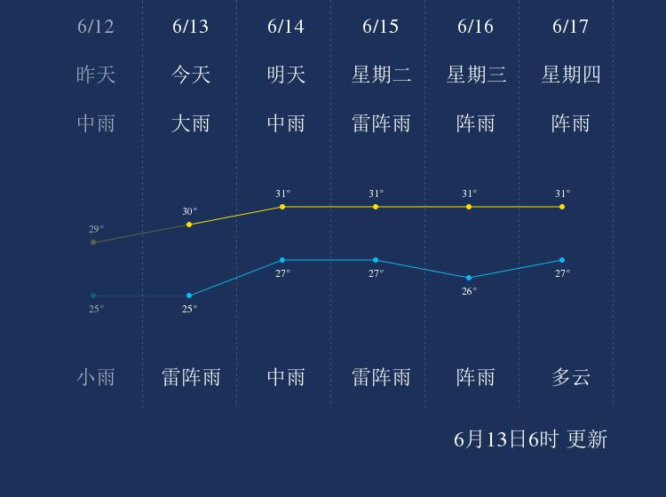 6月13日珠海天气早知道