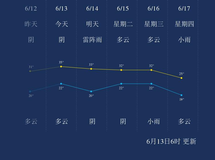 6月13日潍坊天气早知道
