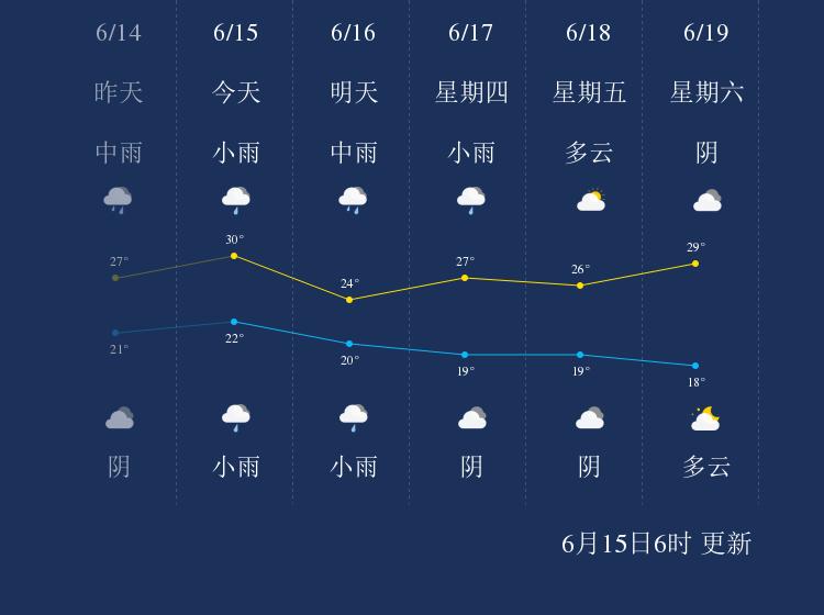 6月15日渭南天气早知道