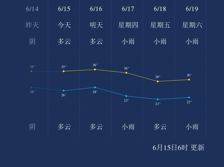 6月15日咸宁天气早知道