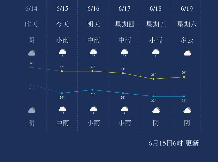 6月15日铜陵天气早知道