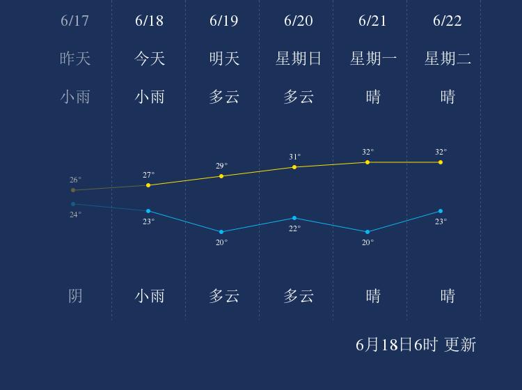 6月18日扬州天气早知道