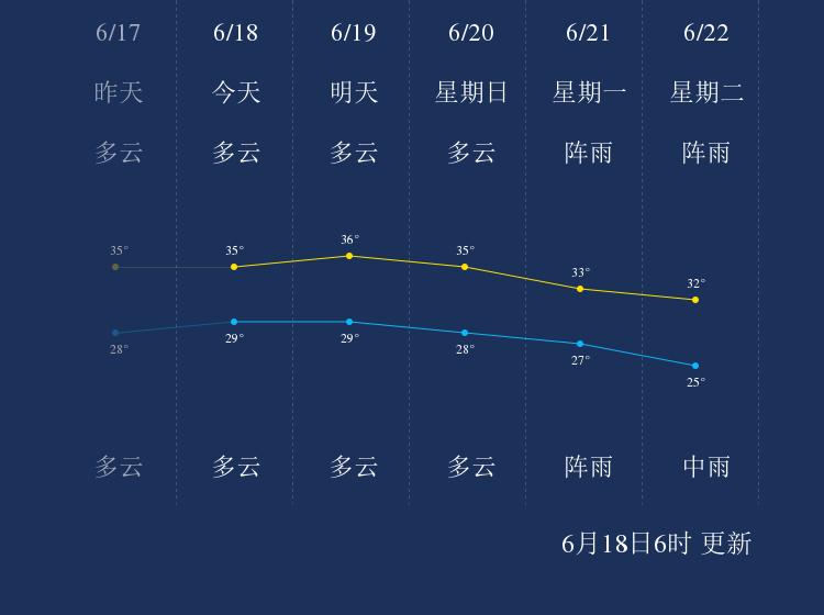 6月18日汕头天气早知道