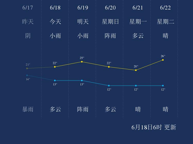 6月18日牡丹江天气早知道