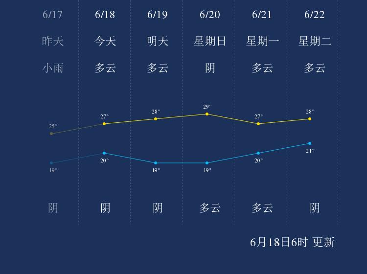6月18日德阳天气早知道