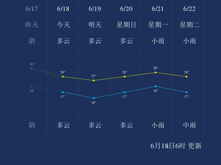 6月18日大理天气早知道