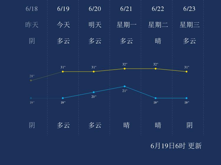 6月19日枣庄天气早知道