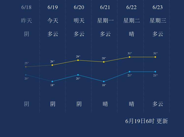 6月19日蚌埠天气早知道