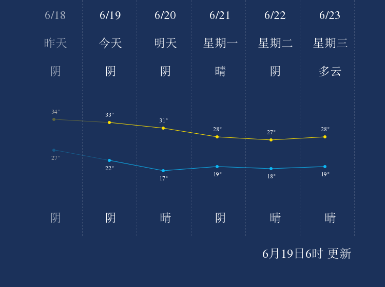 6月19日克拉玛依天气早知道