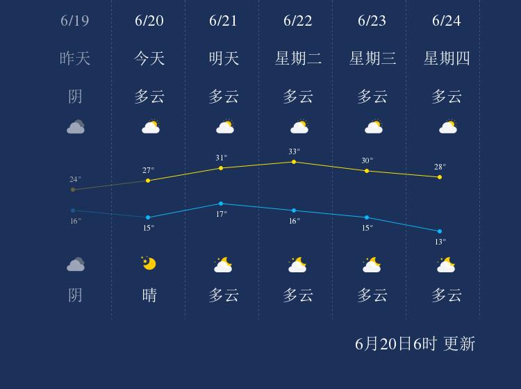 6月20日酒泉天气早知道