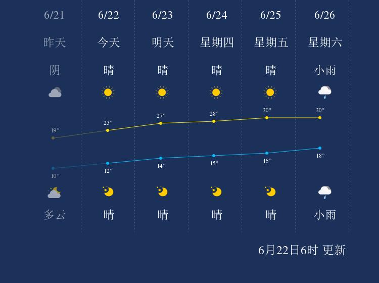 6月22日牡丹江天气早知道