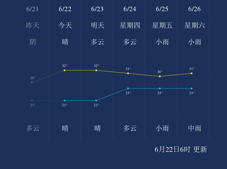 6月22日咸宁天气早知道
