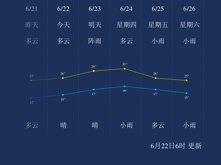 6月22日赤峰天气早知道