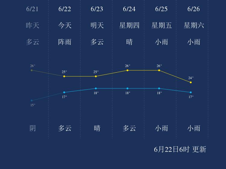 6月22日丹东天气早知道