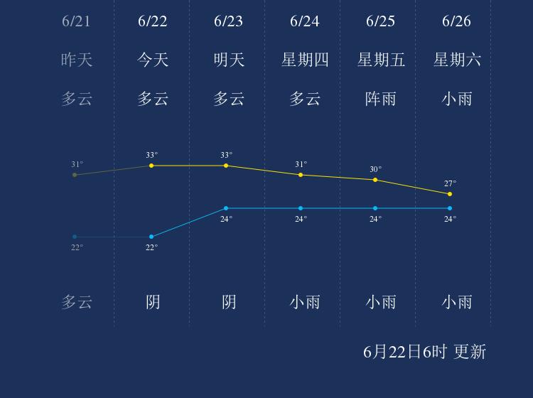 6月22日南充天气早知道