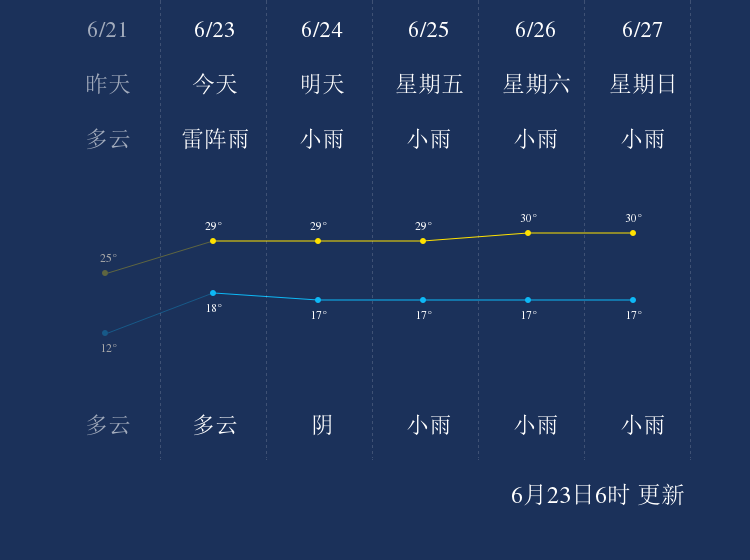 6月23日赤峰天气早知道