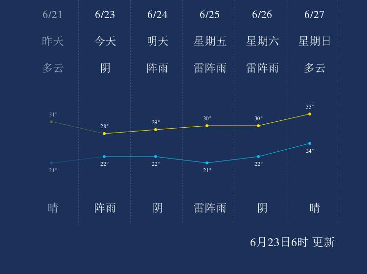 6月23日天津天气早知道