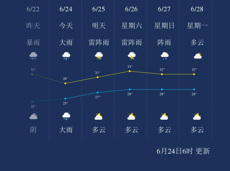 6月24日阳江天气早知道