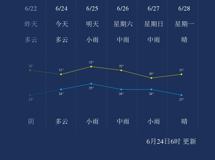 6月24日荆州天气早知道