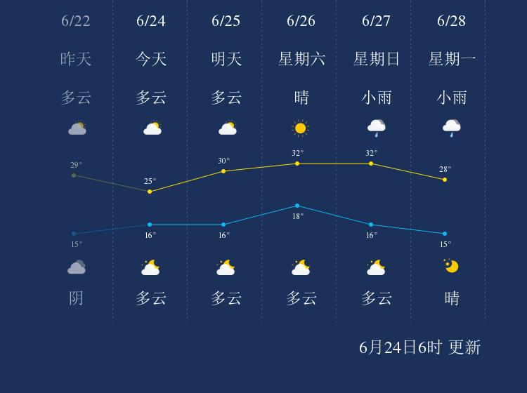 6月24日酒泉天气早知道
