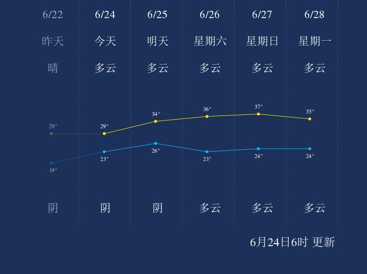 6月24日沧州天气早知道