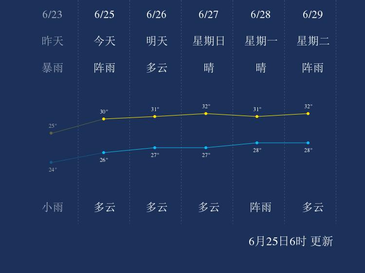 6月25日阳江天气早知道