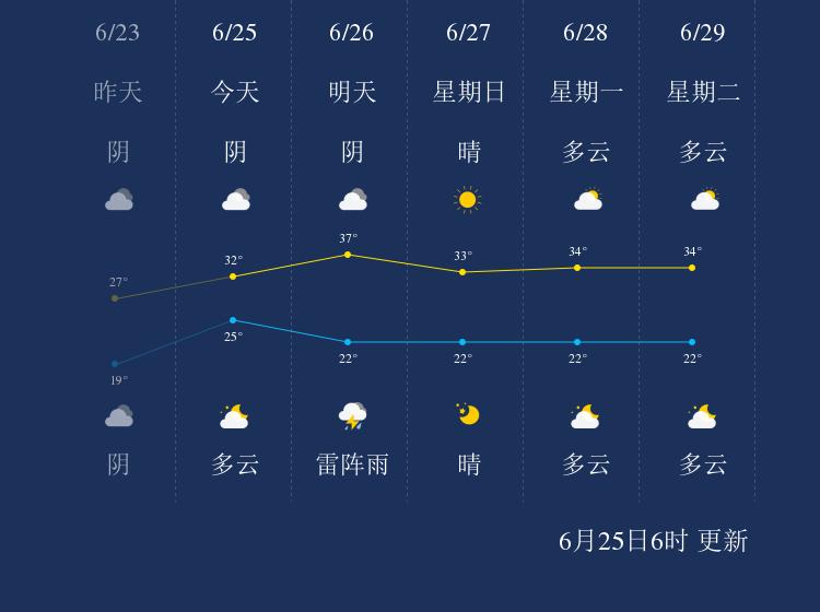 6月25日沧州天气早知道