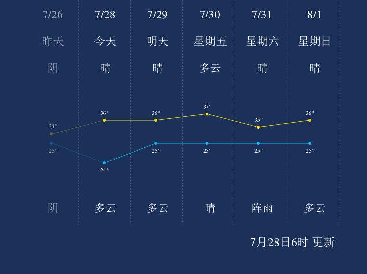 7月28日乐山天气早知道