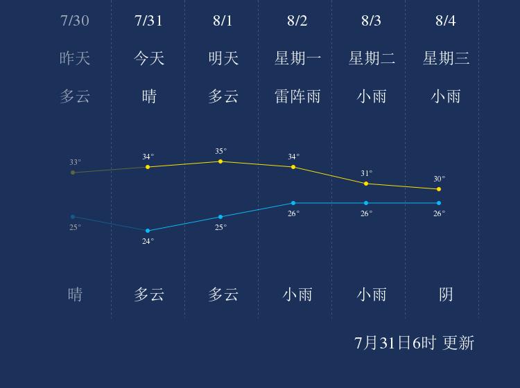 7月31日马鞍山天气早知道