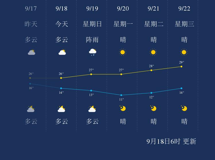 9月18日乌海天气早知道