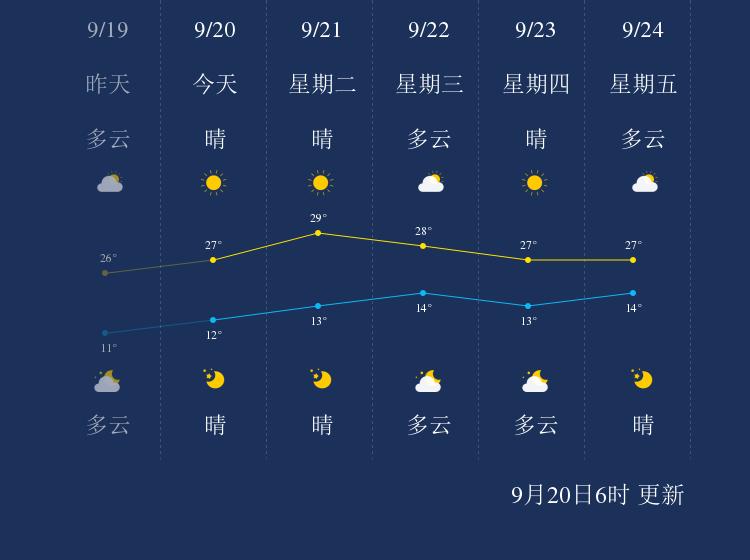 9月20日乌海天气早知道