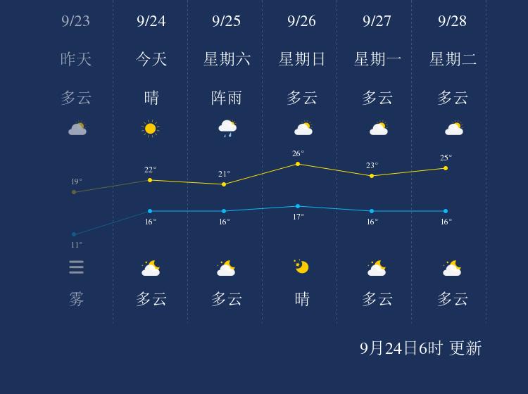 9月24日辽阳天气早知道