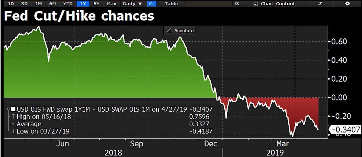 市场降息预期过于强烈!恐令美联储本周议息会议犯难?+黄金实盘