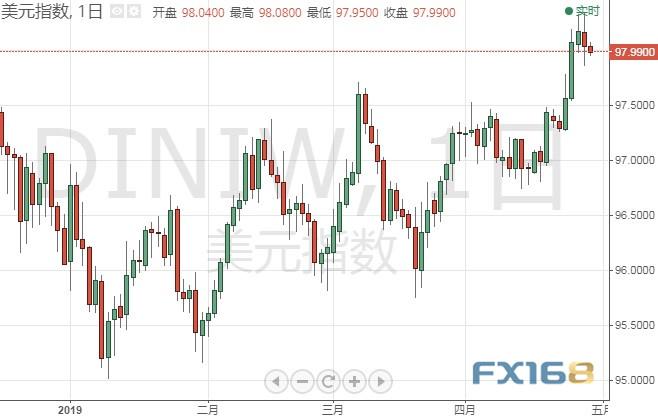 美元还要继续涨?高盛:欧/美、美指最新走势预测
