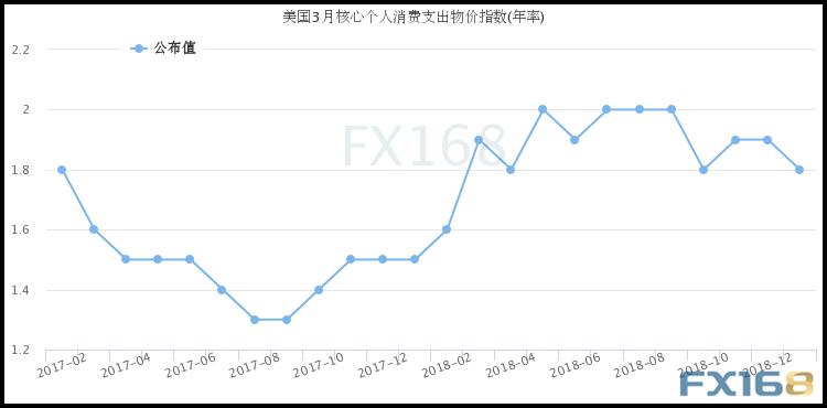 (美国核心PCE物价指数年率走势图 图片来源:FX168财经网)