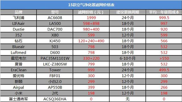 15款空气净化器滤网价格表及建议更换周期