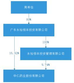 直销大王周希俭放手华仁药业 西安国资逾11亿入主