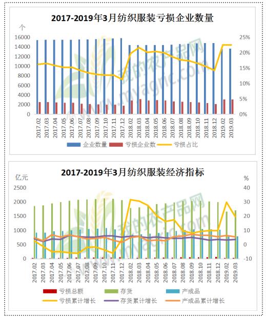 2019年2月經濟指標_2019年2月全市主要經濟指標