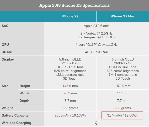 iPhone XS Max电池容量只有3174mAh